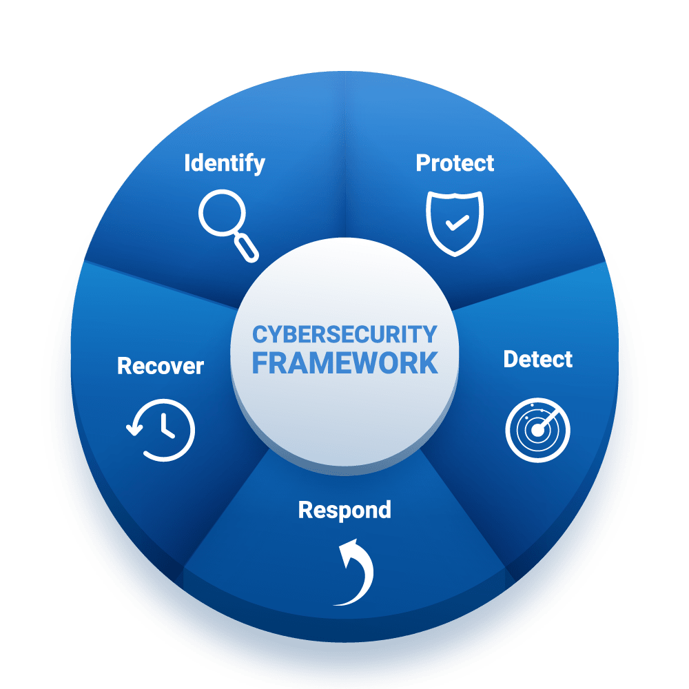 Cybersecurity Framework - Alaris INfuse Smart Document Scanning Solutions by P3iD